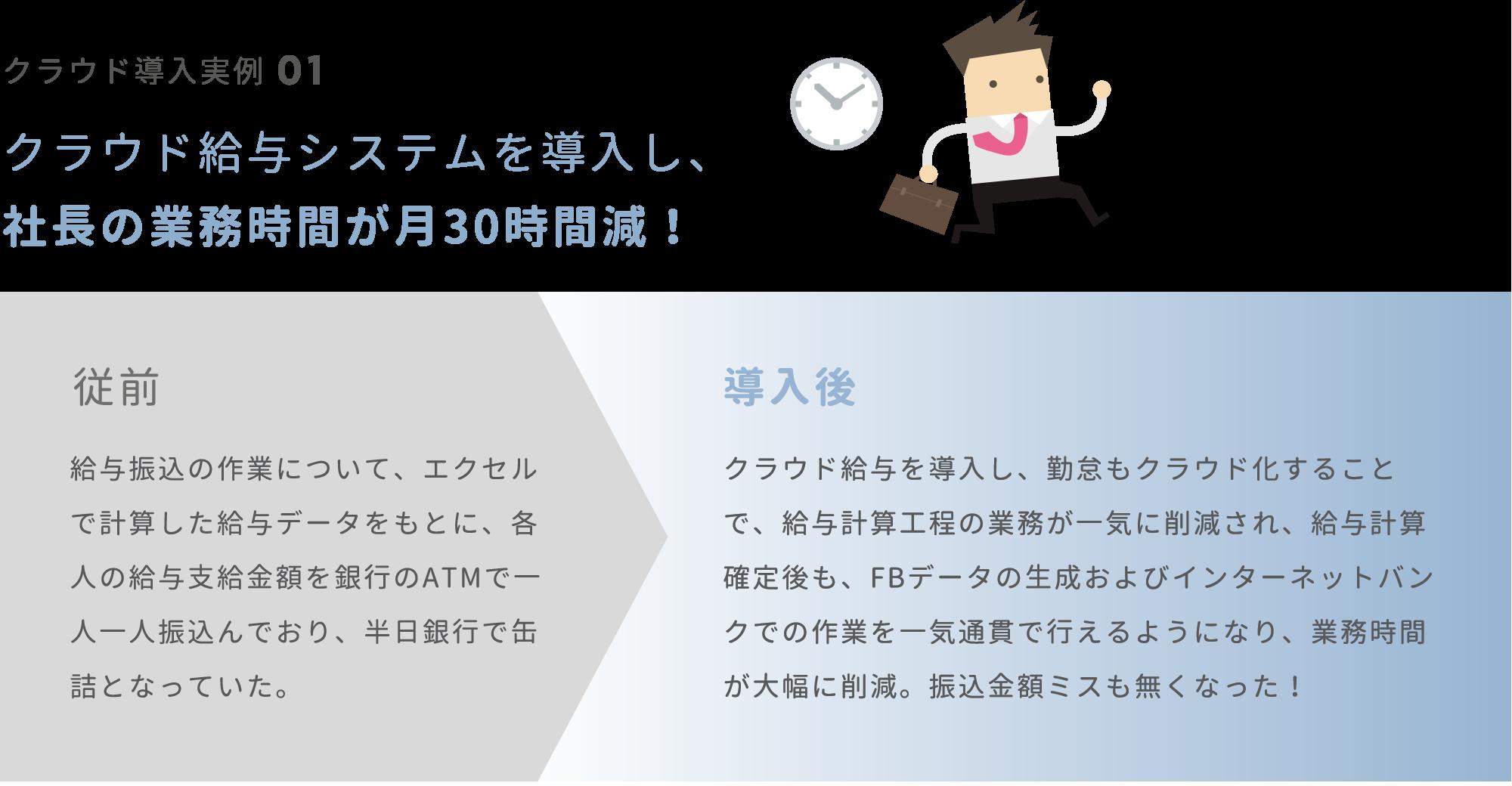 クラウド給与システムを導入し、社長の業務時間が月30時間減!:従前 / 給与振込の作業について、エクセルで計算した給与データをもとに、各人の給与支給金額を銀行のATMで一人一人振込んでおり、半日銀行で缶詰となっていた。:導入後 / クラウド給与を導入し、勤怠もクラウド化することで、給与計算工程の業務が一気に削減され、給与計算確定後も、FBデータの生成およびインターネットバンクでの作業を一気通貫で行えるようになり、業務時間が大幅に削減。振込金額ミスも無くなった!